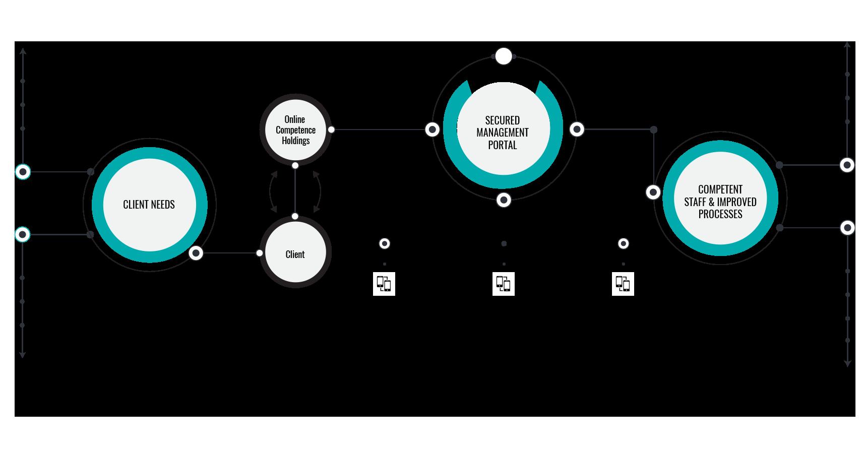 LMS Diagram